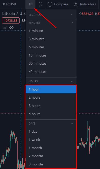 High Time Frame: Hogere Tijdsframe - Alles Hoger dan 1 uur