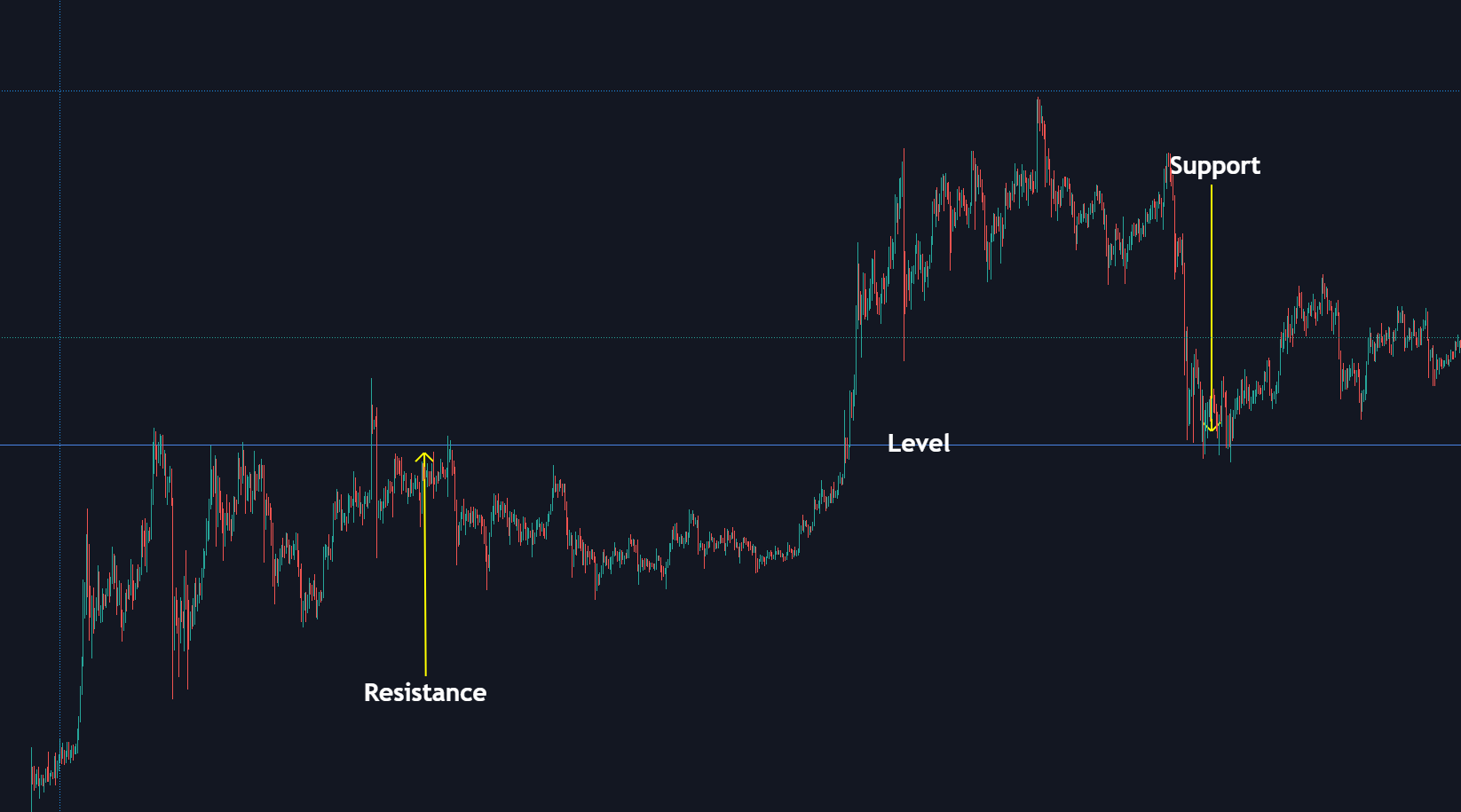Een level is in de basis een support en resistance niveau of een interessant prijsgebied.