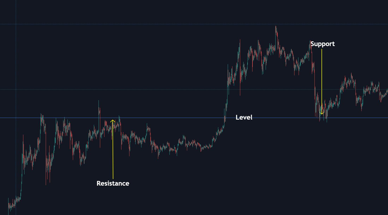 Een level is in de basis een support en resistance niveau of een interessant prijsgebied.