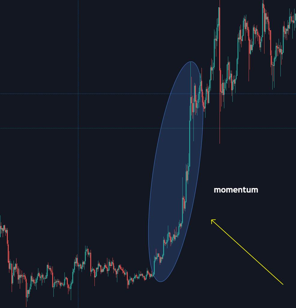 Momentum: accelererende koers die blijft stijgen of dalen.